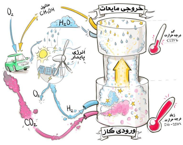 متانول چگونه تولید و سنتز می شود