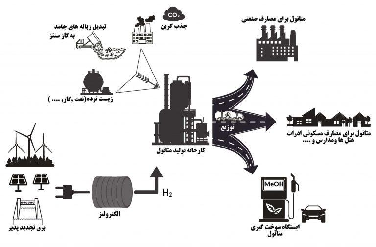 کاربرد های متانول در صنعت